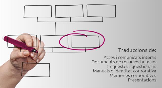 Traduccions de: Actes i comunicats interns; Documents de recursos humans; Enquestes i qüestionaris; Manuals d'identitat corporativa; Memòries corporatives; Presentacions.