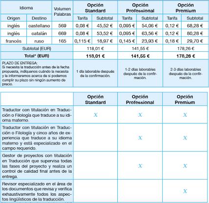 precios y tarifas de traducciones barcelona