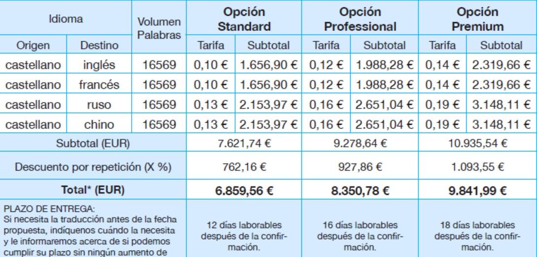 precios de traducciones para empresas