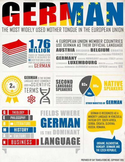 agencias traduccion aleman