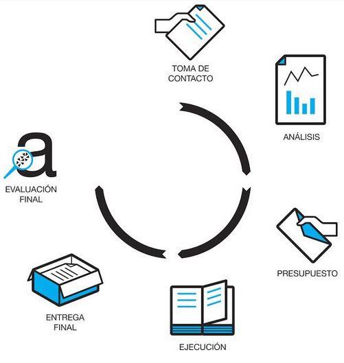 traducciones proceso